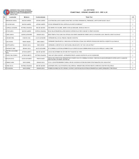 Elenco laureandi della Sessione di Laurea Marzo 2019